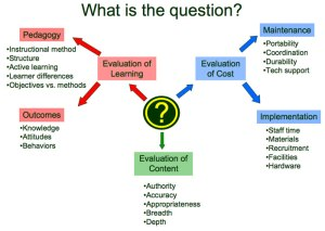 What Is the Question? diagram