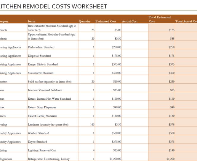 kitchen renovation budget sample kitchen design