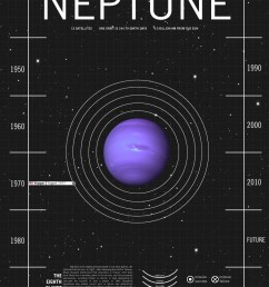 diagram for neptune [ 792 x 1224 Pixel ]