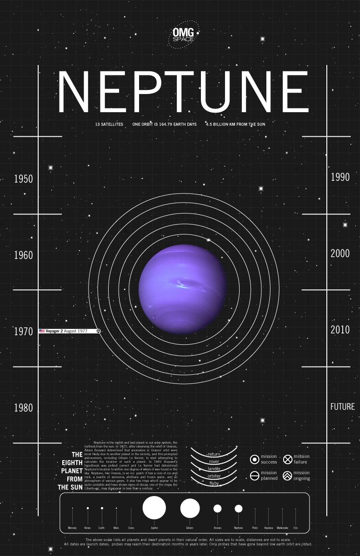 medium resolution of diagram for neptune