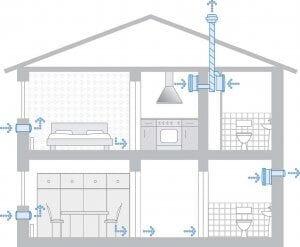 ventilatorski-prezracevalni-sistemi