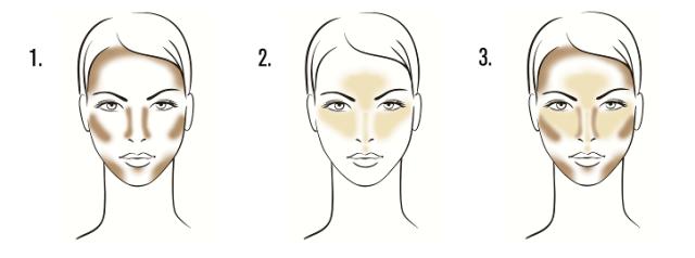 Slika 1 Bronzer nanesemo na lice pod kostjo, ob strani nosu, sence in stranski del čela ter vratu. Slika 2 Osvetljevalec nanesemo na ličnico, vrhnji del nosu, brado ter sprednji del čela. Slika 3 Skupni prikaz bronzerja in osvetljevalca.