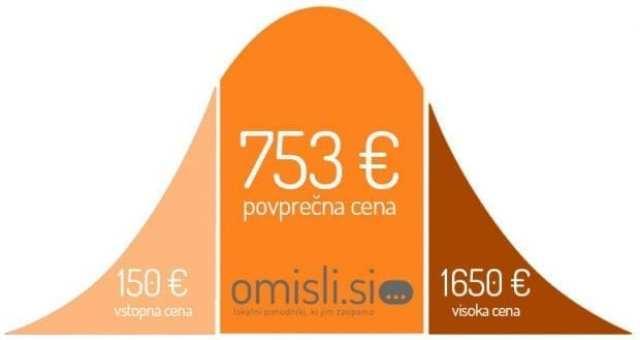 cene-glasbenikov-v-sloveniji