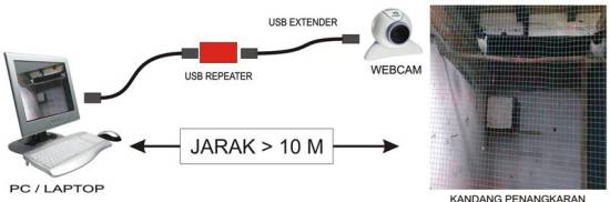 WEBCAM DENGAN JARAK LEBIH DARI 10 METER MENGGUNAKAN USB REPEATER