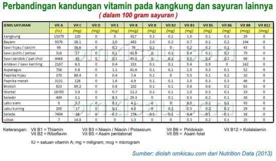 kandungan-vitamin-kangkung-dan-sayuran-lain