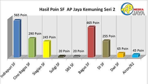 Liga AP Jaya