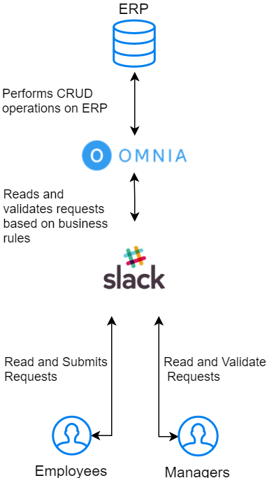 Business Application Development: SaaS Extensibility
