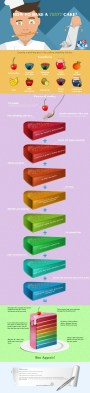 How to Bake a Texty Cake – Infographic by Emily from OmniPapers