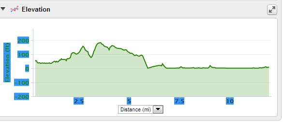 New Bedford Half Marathon elevation map