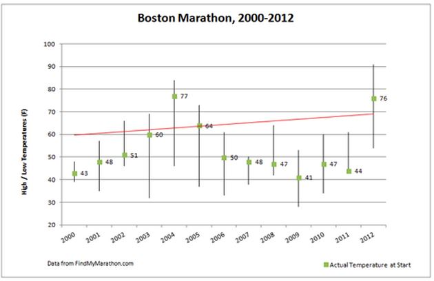 boston marathon weather