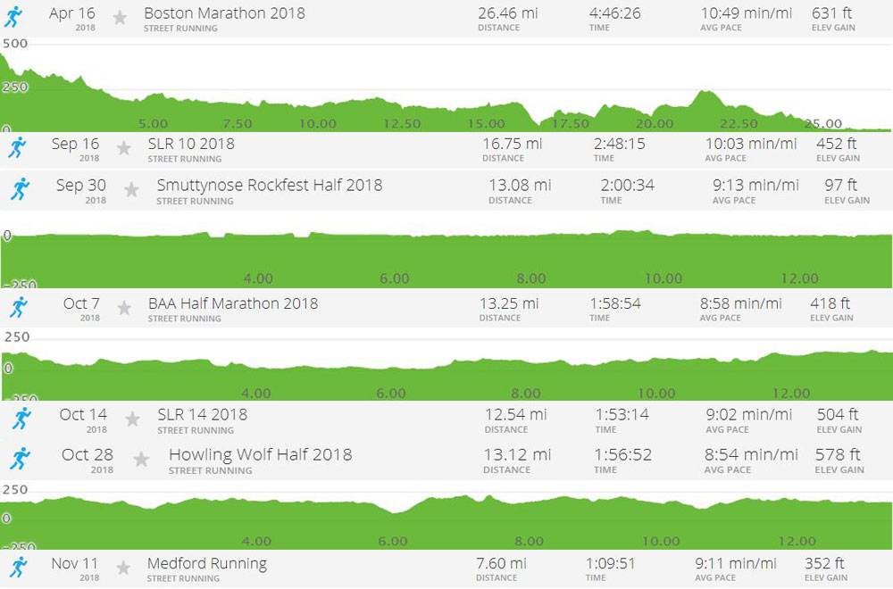 Elevation chart, pace and total elevation gain for The Boston Marathon, BAA Half, Smuttynose Half, Howling Wolf Half and three Sunday Long Runs in 2018.