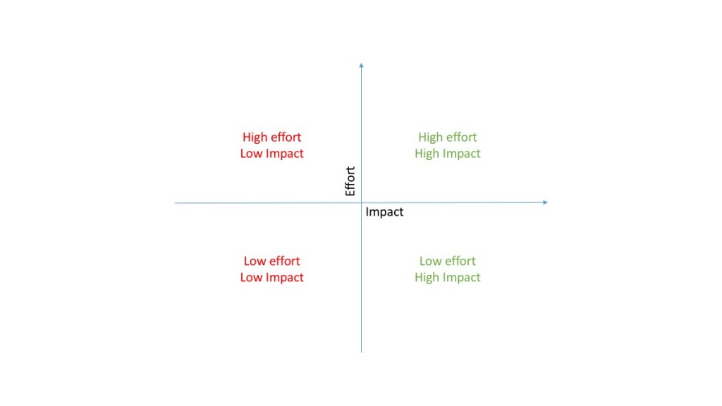 Effort vs Impact for customer experience projects