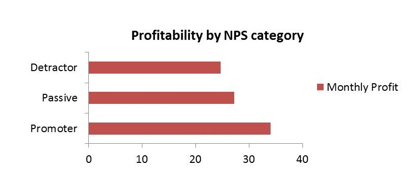 Good CX tied to revenue gains: Profitability by NPS category