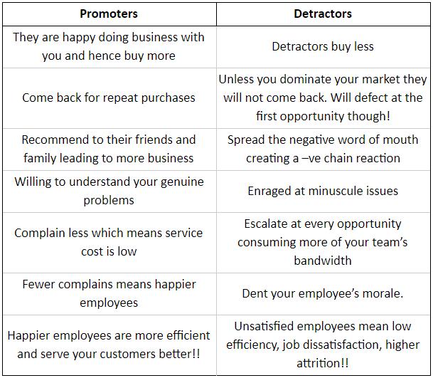 Promoters vs Detractors | Net Promoter Score improve profitability