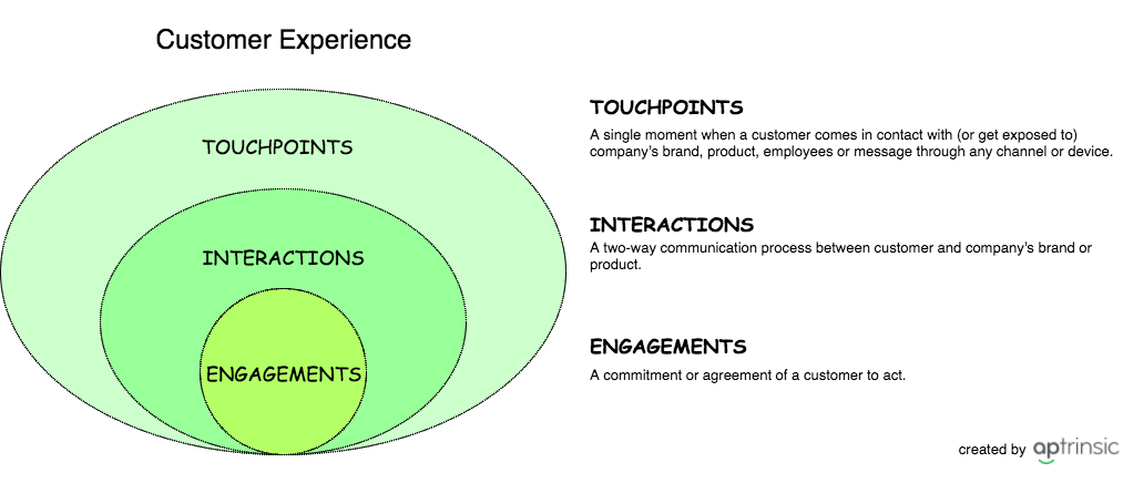customer experience | saas customer journey mapping