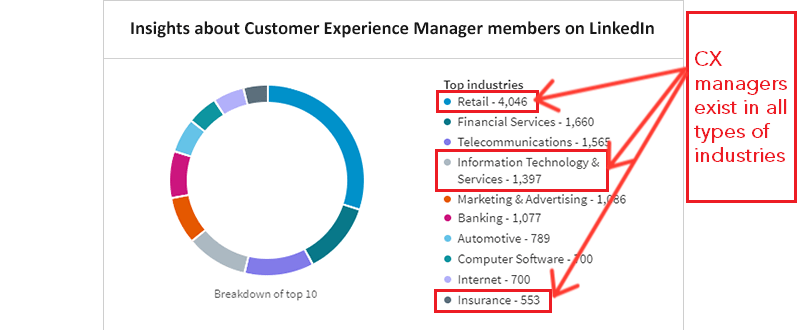 CX Manager Compiled By Industries LinkedIn