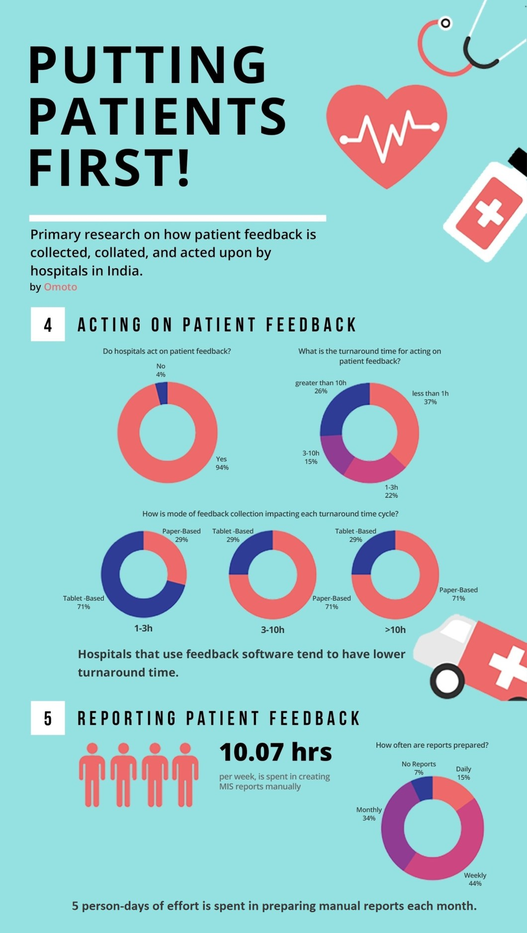 infographic_2 patient feedback management - px
