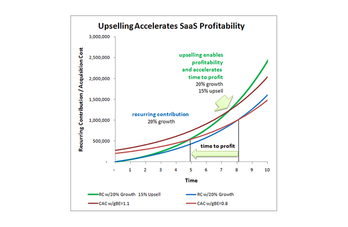 saas nps profitability