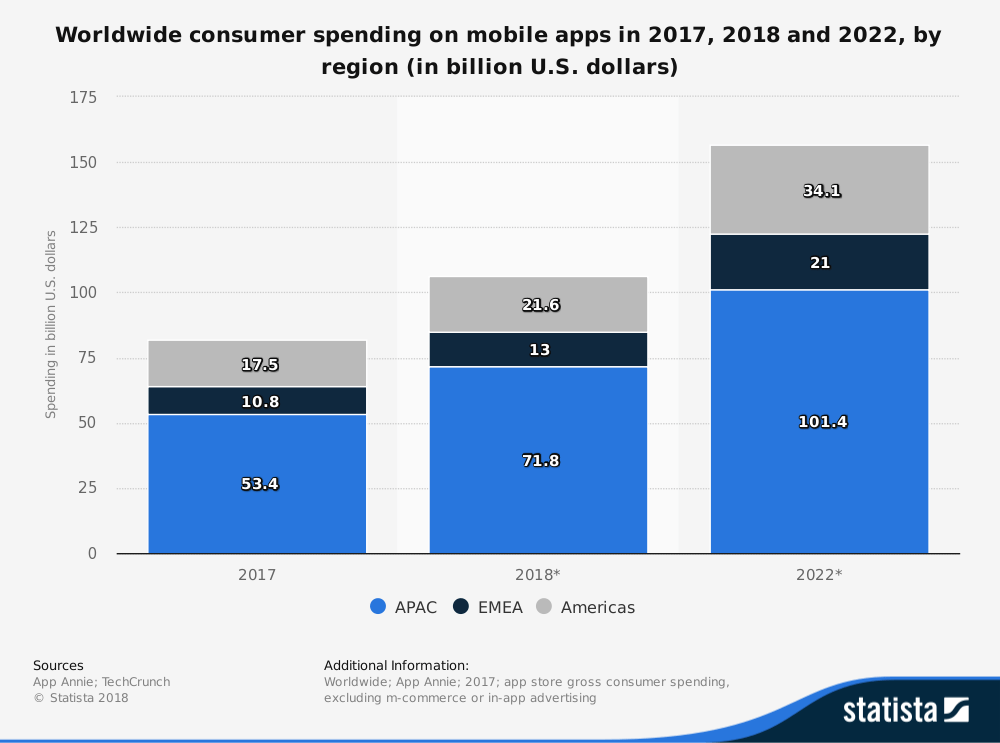 statistic_id695104_global-gross-consumer-spend-on-mobile-apps-2017-2022-by-region