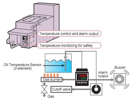 omron temperature controller wiring diagram 1995 mustang gt stereo redundancy in control and monitoring