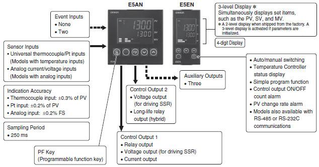 E5AN, E5EN Basic-type Digital Temperature Controller (96 x