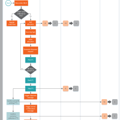 Inventory Management Process Flow Diagram Humbucker Wiring 3 Way Switch Ship To Store Magento Order Documentation