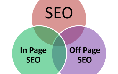 In Page SEO Vs Off Page SEO