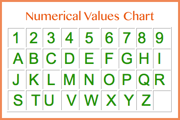 Can You Find the Best Business Name Through Numerology