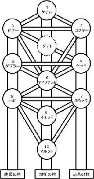 「酒船石 生命の樹」の画像検索結果