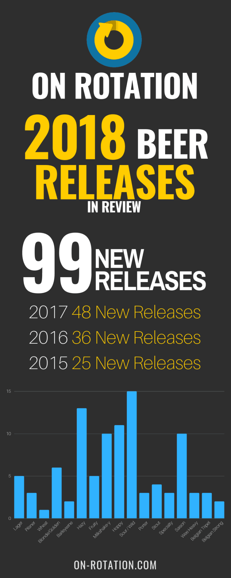 On Rotation 2018 New Releases Infographic