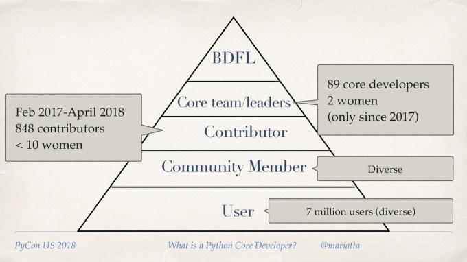 What Is A Python Core Developer