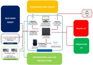 SiMedia Media Asset management system