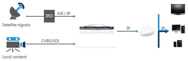 WellAV OMP500 Real-time Encoding/Transcoding Platform diagram