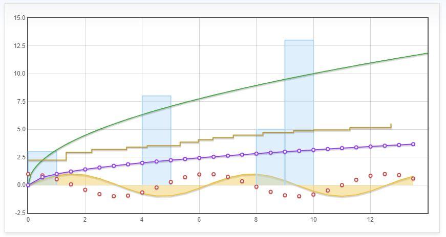 Flot Chart