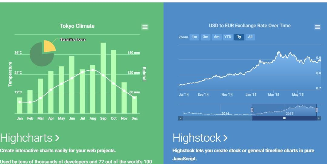 Highchart Best JavaScript Charting Libraries