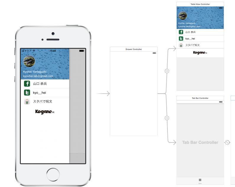 Side Android Drawer Navigation Controller