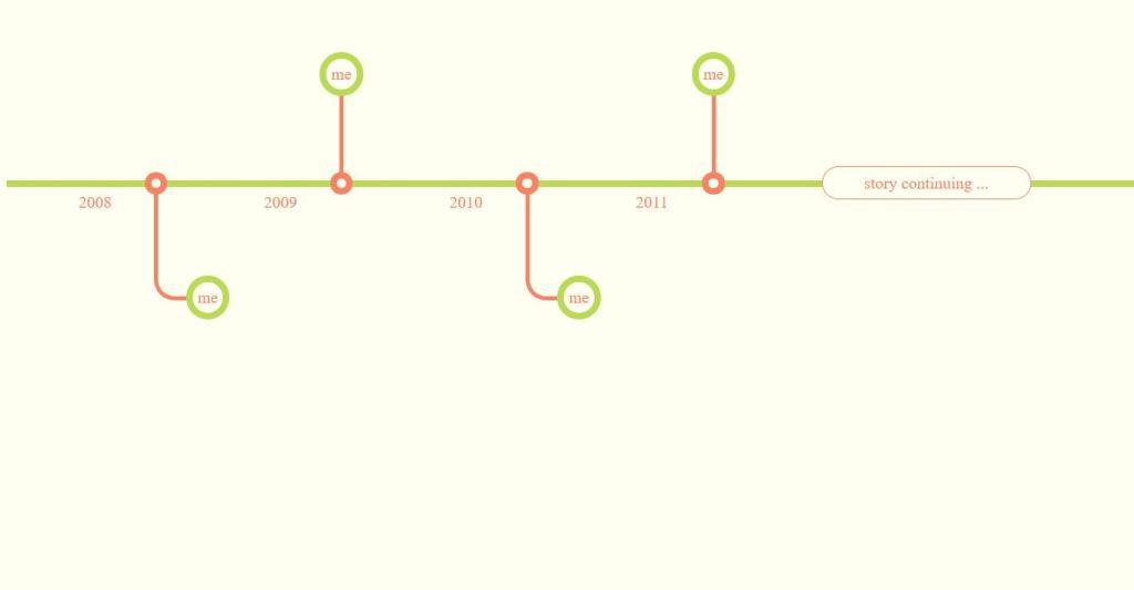 responsive horizontal timeline html css javascript bootstrap