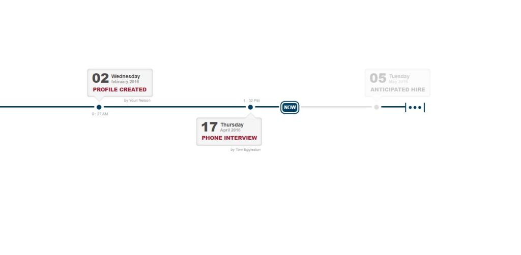 HR Timeline with HTML and CSS