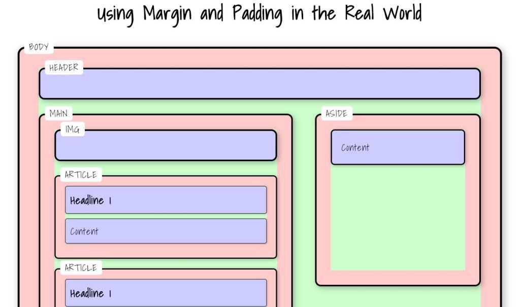 Padding versus margin