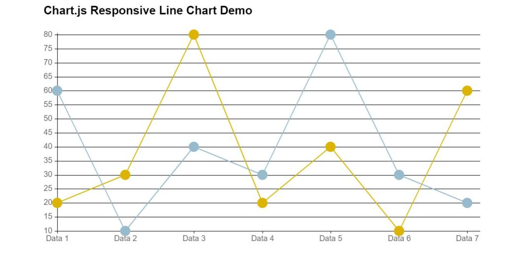 Responsive line chart