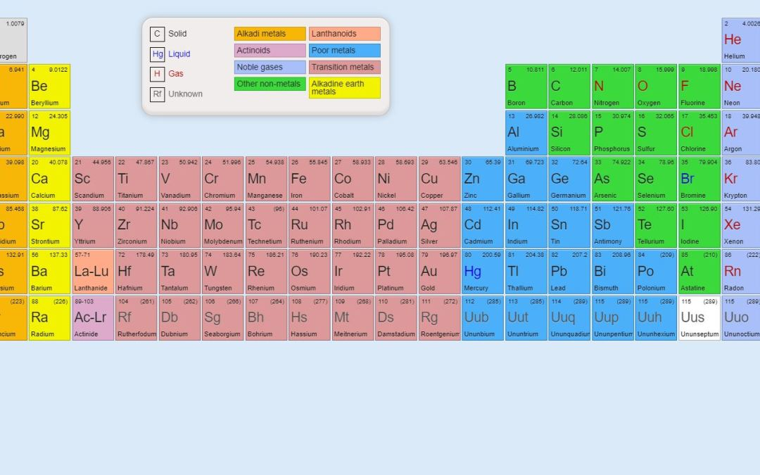 20+ Periodic Table Design JavaScript Examples