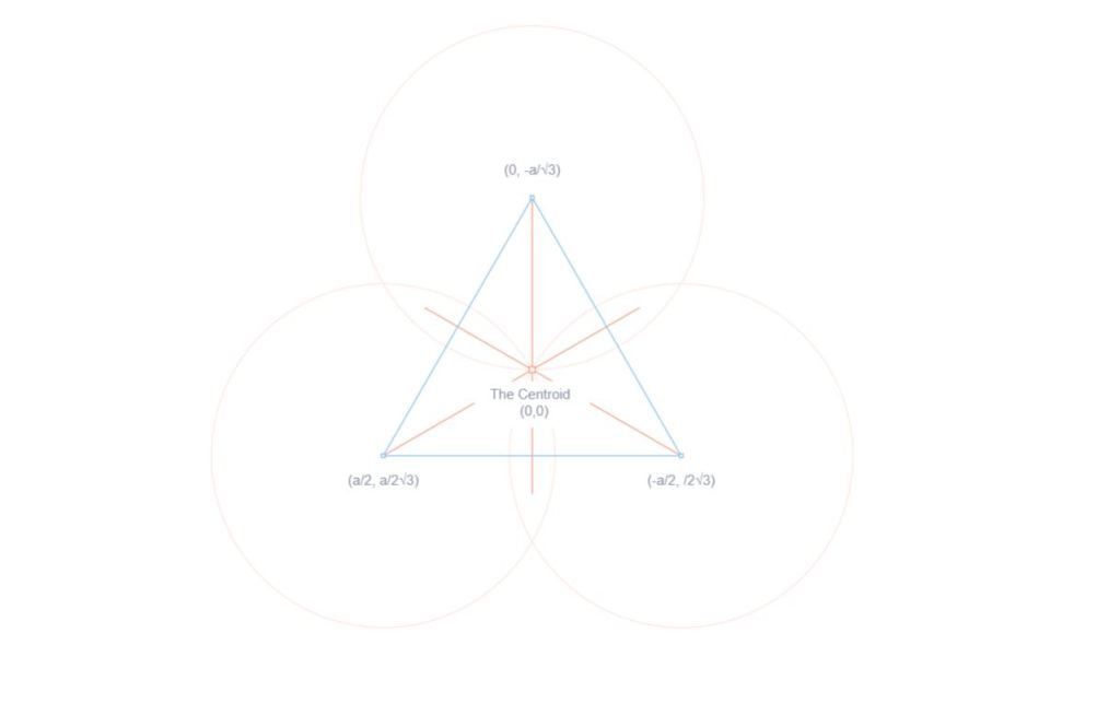 Centroid Draw JS Canvas Triangle