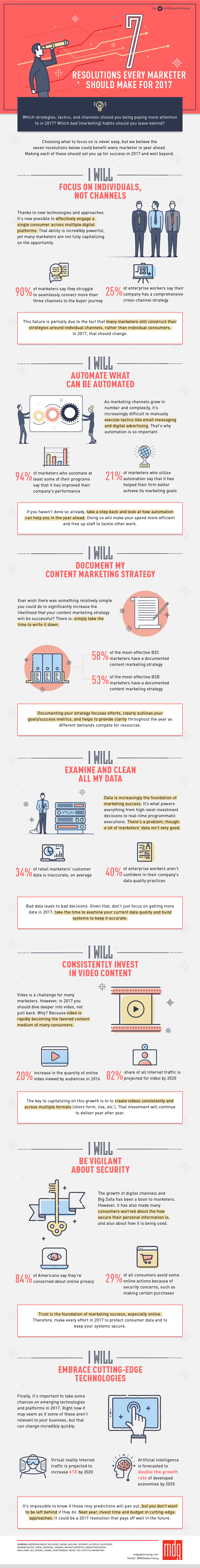 digital marketing resolutions infographic