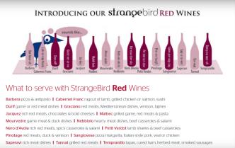 Variétés alternative, vin rouge