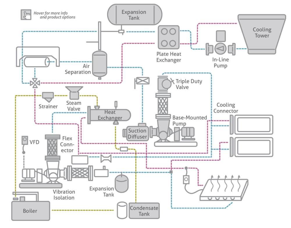 medium resolution of hvac products