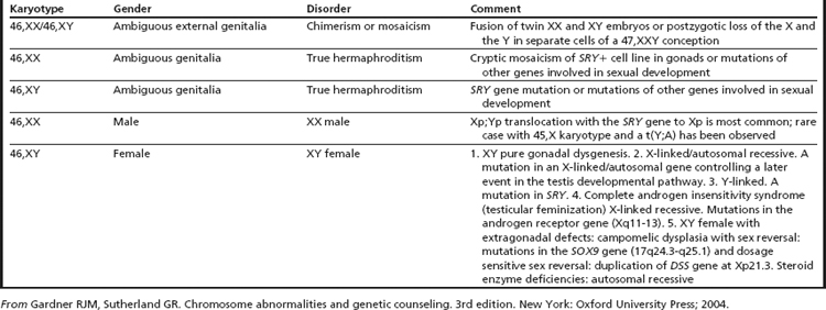 the sex chromosome disorders in Medicine Hat
