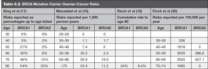 peritoneal cancer brca2