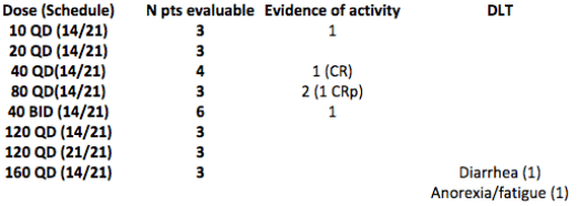 Figure 6. Advanced Leukemia cohort ASH data summary