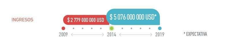 Biocubafarma: Incomes