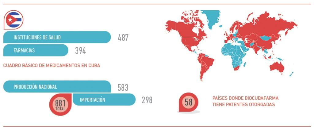 Biocubafarma: Countries that have granted patents